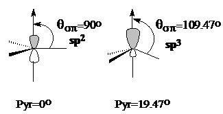 Figura 1. Comparació entre un orbital 2p d'un carboni pla i un de piramidalitzat.
