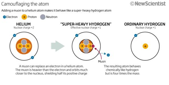 Figura 1. Com es genera un àtom d'hidrogen superpesat.
