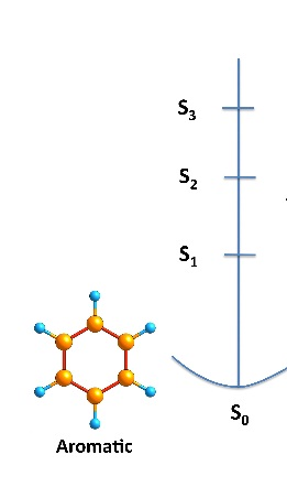 Figura 2. El benzè en el seu estat fonamental (So) i en diferents estats excitat singlet.