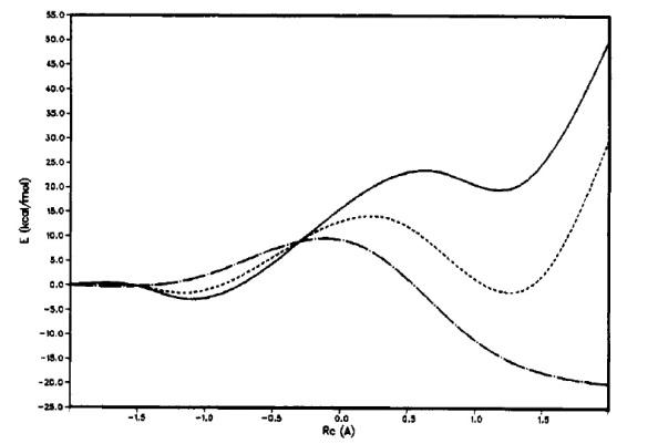 Figura 3. Perfils energètics en fase gas (línia continua), en n-hexà (línia discontínua) i aigua (línia de punts i ratlles).